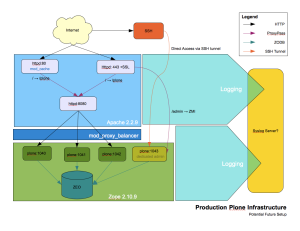 Production Plone Infrastructure (Future Plans)